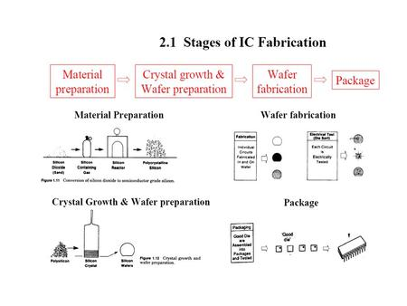 Crystal Growth, Wafer Fabrication and - ppt video online download