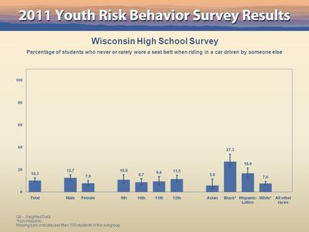 Wisconsin High School Survey Percentage <strong>of</strong> students who never or rarely wore a seat belt when riding in a car driven by someone else Q9 - Weighted Data.