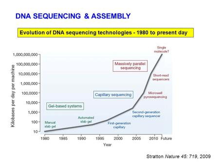 Stratton Nature 45: 719, 2009 Evolution of DNA sequencing technologies - 1980 to present day DNA SEQUENCING & ASSEMBLY.