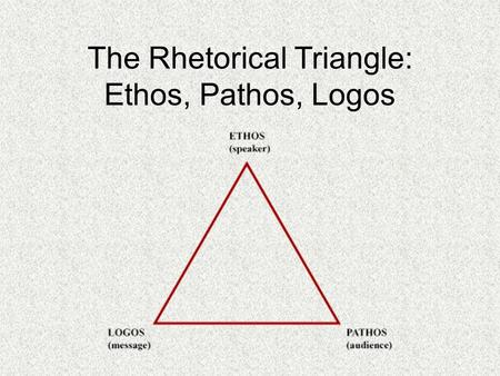 The Rhetorical Triangle: Ethos, Pathos, Logos. Aristotle's Rhetorical Triangle Aristotle taught that persuasive speaking is based on how well a speaker.
