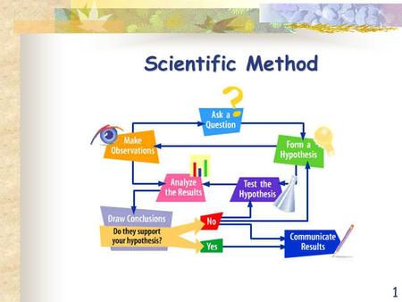 1 Scientific Method. 2 Observation Employing your five senses to perceive objects or events.