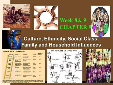 COPYRIGHT © 2012 Cengage Learning Asia Culture, Ethnicity, Social Class, <strong>Family</strong> <strong>and</strong> Household Influences Week 8& 9 CHAPTER 9.