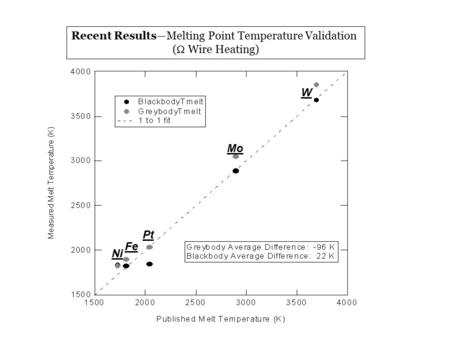 Recent Results—Melting Point Temperature Validation (  Wire Heating) W Mo Pt Fe Ni.