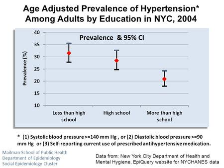 Age Adjusted Prevalence of Hypertension* Among Adults by Education in NYC, 2004 Data from: New York City Department of Health and Mental Hygiene, EpiQuery.