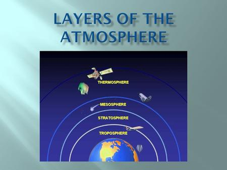 " Ranges from 0 km to 12 km  Lowest layer of the atmosphere  Where we live  Where almost all of the Earth's weather occurs  ""Tropo"" means turning."