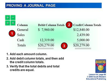 © 2000 South-Western Educational Publishing   ColumnDebit Column TotalsCredit Column Totals General$ 7,960.00$12,840.00 Sales 2,439.00 Cash 12,319.00.