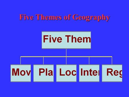 Five Themes of Geography Location Exact Location –Latitude –Longitude Relative Location –Close to another place or thing.