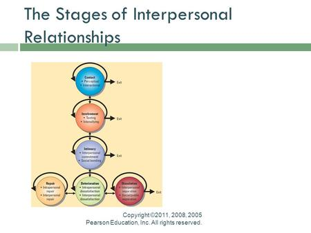 five stages of interpersonal relationships essay Transcript of chapter 10, interpersonal communication romantic and family relationships conclusion thank you for your attention  there are five stages that a relationship goes through when it ends: 1 differentiating stage- begin to see differences as annoying 2 circumscribing stage- the relationships stops growing.