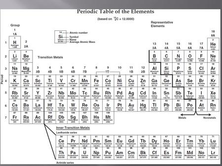 1 metals nonmetals where are the metals and nonmetals on the pt metals left side of pt nonmetals right side of pt except hydrogen urtaz Images