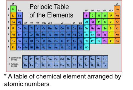The periodic table organization horizontal rows are called periods a table of chemical element arranged by atomic numbers urtaz
