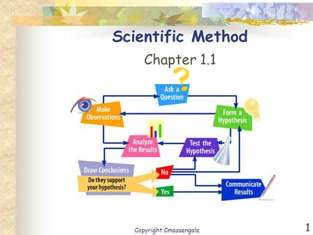 1 Scientific Method Chapter 1.1 Copyright Cmassengale.