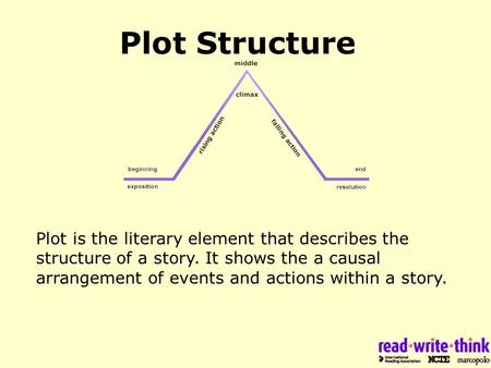 Plot Structure Plot Is The Literary Element That Describes The