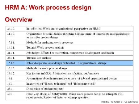 HRM A – G. Grote ETHZ, WS 06/07 HRM A: Work process design Overview.