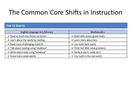 The Common Core Shifts in Instruction. Help Your Child with ELA.