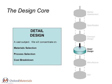 The Design Core Market Assessment Specification Concept Design Detail Design Manufacture Sell DETAIL DESIGN A vast subject. We will concentrate on: Materials.