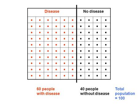 DiseaseNo disease 60 people with disease 40 people without disease Total population = 100.