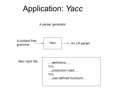 Application: Yacc A parser generator A context-free grammar An LR parser Yacc Yacc input file:... definitions... %... production rules... %... user-defined.