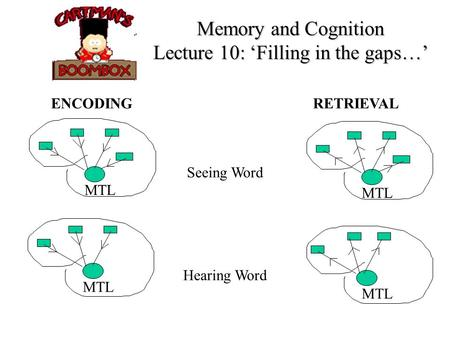 Memory and Cognition Lecture 10: Filling in the gaps… ENCODING RETRIEVAL Seeing Word Hearing Word MTL.