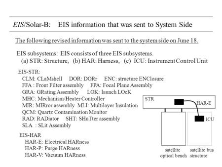 EIS/Solar-B: EIS information that was sent to System Side EIS subsystems: EIS consists of three EIS subsystems. (a) STR: Structure, (b) HAR: Harness, (c)