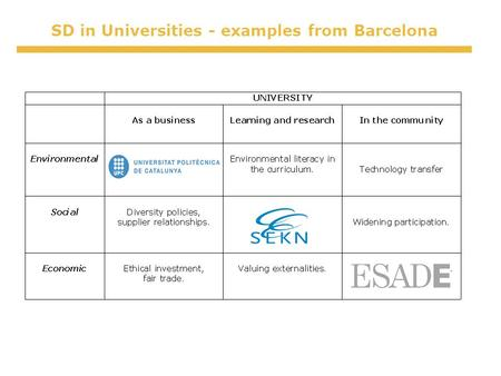 SD in Universities - examples from Barcelona. Campus and University Life Waste and resource management New Buildings Mobility and Transport Environmental.