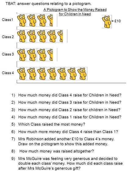 A Pictogram to Show the Money Raised for Children in Need