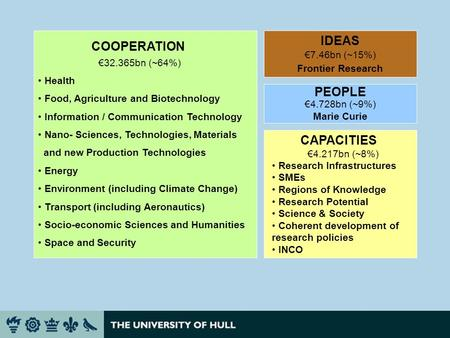 COOPERATION 32.365bn (~64%) Health Food, Agriculture and Biotechnology Information / Communication Technology Nano- Sciences, Technologies, Materials and.