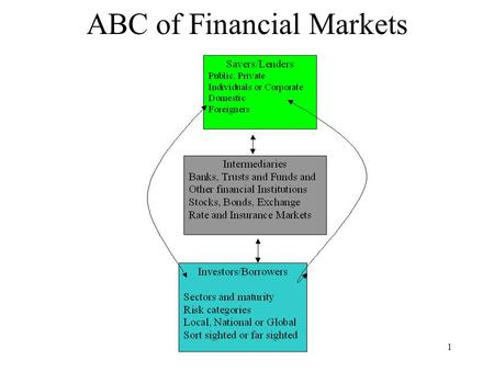 Macroeconomic Themes: 121 ABC of Financial Markets.