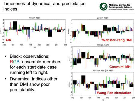 Click to edit Master title style Timeseries of dynamical and precipitation indices Black: observations; RGB: ensemble members for each start date case.