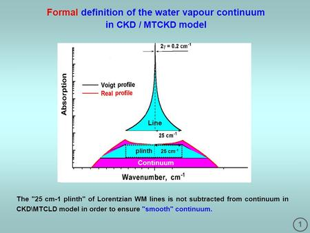 1 Formal definition of the water vapour continuum in CKD / MTCKD model The 25 cm-1 plinth of Lorentzian WM lines is not subtracted from continuum in.