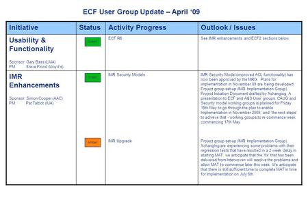 Page 1 ECF User Group Update – April 09 InitiativeStatusActivity ProgressOutlook / Issues Usability & Functionality Sponsor: Gary Bass (LMA) PM: Steve.