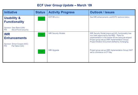 Page 1 ECF User Group Update – March 09 InitiativeStatusActivity ProgressOutlook / Issues Usability & Functionality Sponsor: Gary Bass (LMA) PM: Steve.
