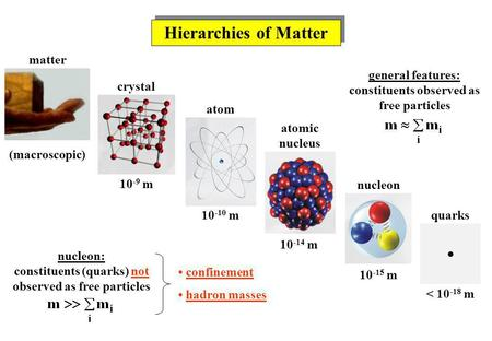 Hierarchies of Matter matter crystal atom atomic nucleus nucleon quarks 10 -9 m 10 -10 m 10 -14 m 10 -15 m < 10 -18 m (macroscopic) confinement hadron.