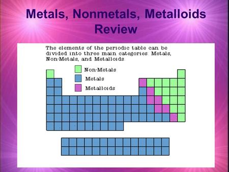 Metals, Nonmetals, Metalloids Review