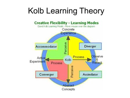 Kolb learning style inventory accommodating meaning