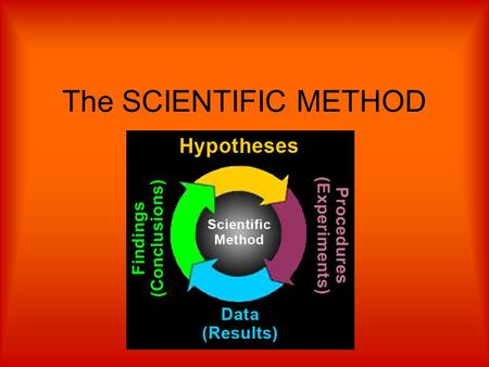 The SCIENTIFIC METHOD. Definition Scientific method - steps used by scientists to solve a problem.