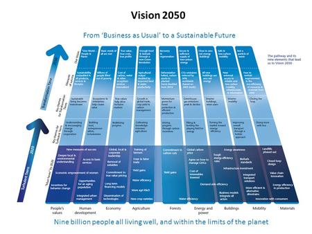 Vision 2050 From 'Business as Usual' to a Sustainable Future Nine billion people all living well, and within the limits <strong>of</strong> the planet.