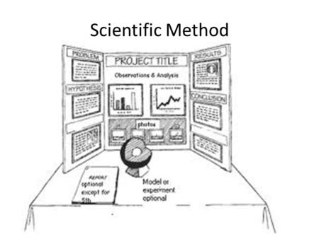 Scientific Method. Problem Problem: The problem or research question is the single most important part of the scientific method. Every part of your project.