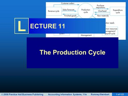 © 2008 Prentice Hall Business Publishing Accounting Information Systems, 11/e Romney/Steinbart1 of 122 L ECTURE 11 The <strong>Production</strong> Cycle.