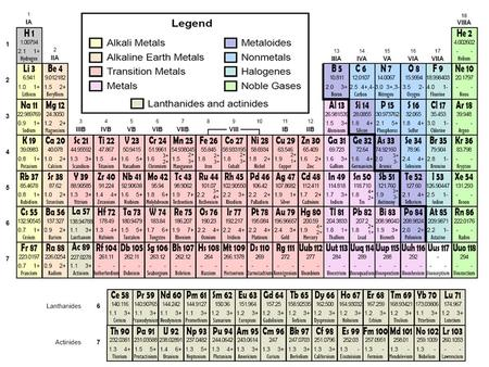 Metals the periodic table nonmetals metalloids period group ppt mendeleevs periodic table urtaz Images