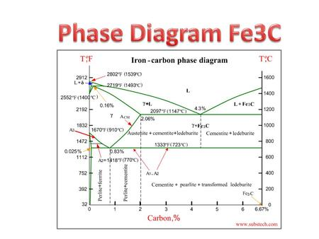 Iron Carbon Equilibrium Phase Diagram Ppt Simple Electronic