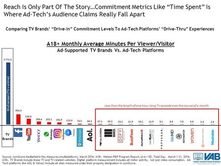 "Reach Is Only Part Of The Story…Commitment Metrics Like ""Time Spent"" Is Where Ad-Tech's Audience Claims Really Fall Apart Comparing TV Brands' ""Drive-In"""