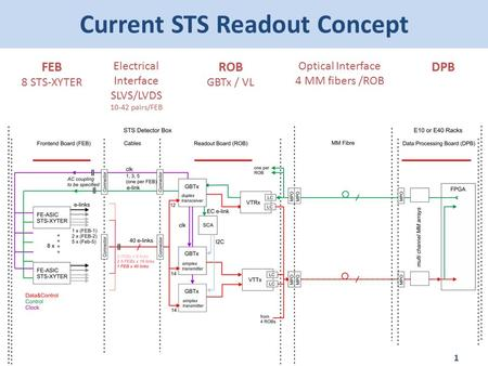 Current STS Readout Concept 1 FEB 8 STS-XYTER Electrical