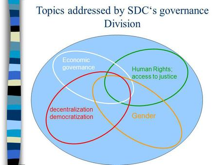 Topics addressed by SDCs governance Division decentralization democratization Gender Human Rights; access to justice Economic governance.