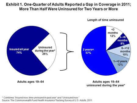 Exhibit 1. One-Quarter of Adults Reported a Gap in Coverage in 2011; More Than Half Were Uninsured for Two Years or More * Combines Insured now, time uninsured.