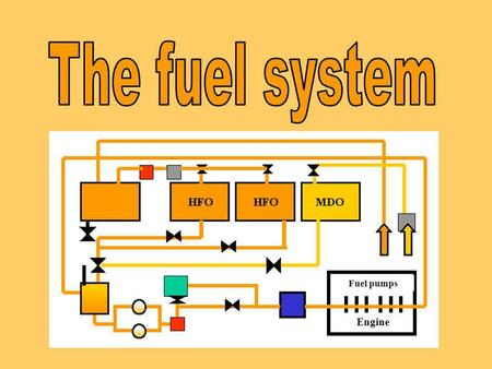 The fuel system Fuel pumps Engine mu.