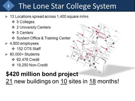 The Lone Star College System 13 Locations spread across 1,400 square miles 5 Colleges 2 University Centers 5 Centers System Office & Training Center 4,800.