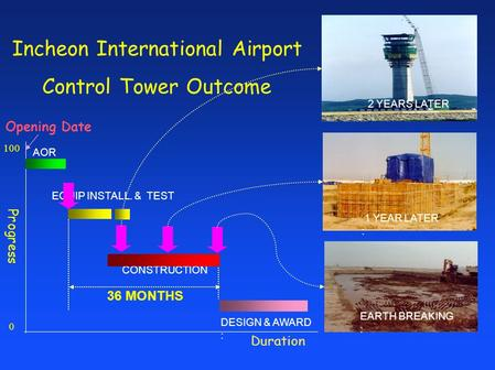 Duration CONSTRUCTION Opening Date 100 0 EQUIP INSTALL. & TEST Incheon International Airport Control Tower Outcome Progress DESIGN & AWARD : AOR 36 MONTHS.