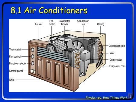 8.1 Air Conditioners. Clicker question: Who first realized that the Earths temperature will rise due to increased Carbon Dioxide in the atmosphere from.