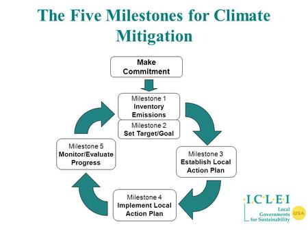 Make Commitment Milestone 1 Inventory Emissions Milestone 2 Set Target/Goal Milestone 3 Establish Local Action Plan Milestone 5 Monitor/Evaluate Progress.