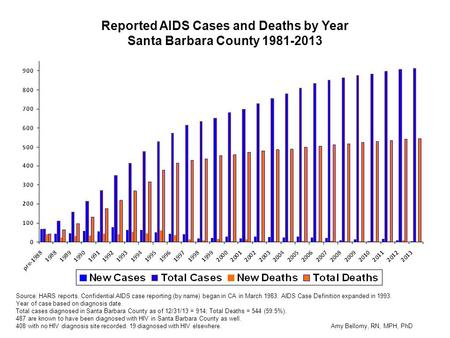 Reported AIDS Cases and Deaths by Year Santa Barbara County 1981-2013 Source: HARS reports. Confidential AIDS case reporting (by name) began in CA in March.